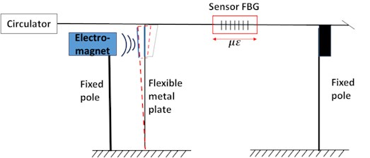 Accelerometer schematic structure