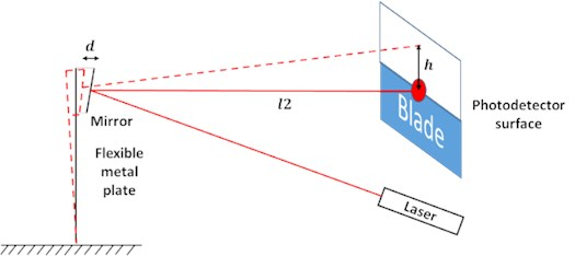 The laser beam deflection method scheme used in this work
