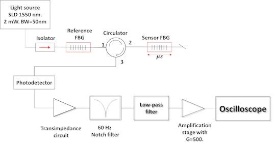 Experimental setup of the accelerometer