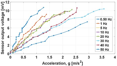 FBG accelerometer sensitivity at different fixed frequencies excitation