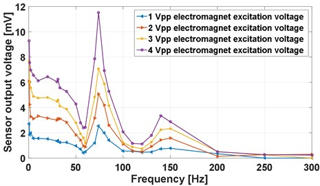 The frequency response of the accelerometer obtained  experimentally at 1, 2, 3 and 4 Vpp electromagnet excitation voltage