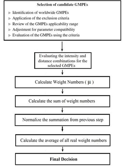 Schematic procedure of the proposed method
