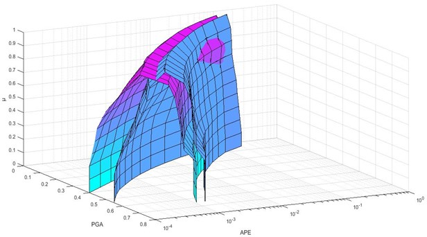 3D Comparison of hazard curves corresponding to the improved fuzzy approach and previous method for Abbasabad (the purple figure is for improved method and the blue figure is for old one)