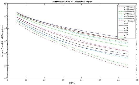 Comparison of hazard curves corresponding to the  improved fuzzy approach and previous method for Abbasabad region