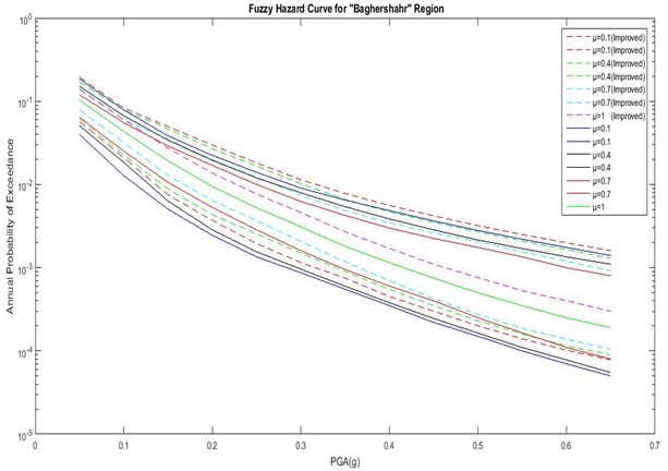 Comparison of hazard curves corresponding to the  improved fuzzy approach and previous method for Baghershahr region