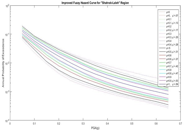 Hazard curves of the improved fuzzy method with actual DOMS (μ') for Shahrak-laleh region