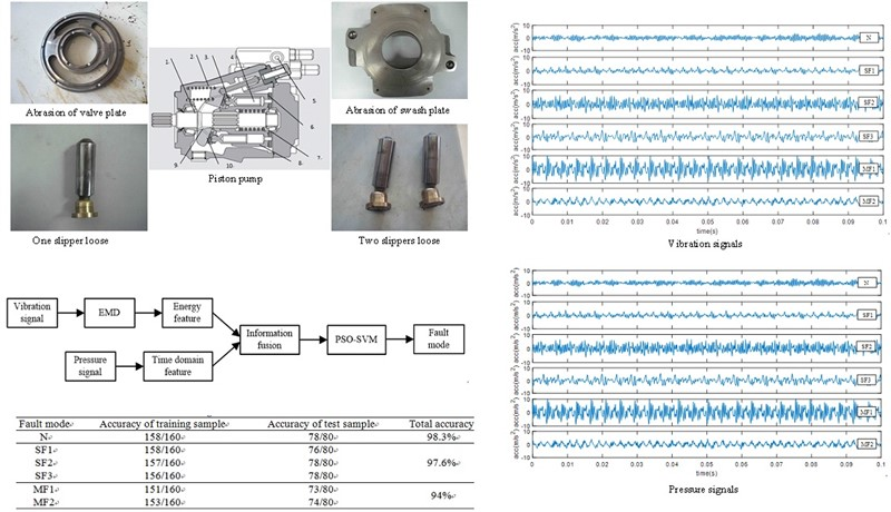 A multi-fault diagnosis method for piston pump in construction machinery based on information fusion and PSO-SVM