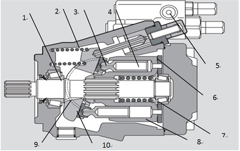 Structure diagram of the piston pump in construction machines: 1 – drive shaft,  2 – compression spring, 3 – slipper, 4 – piston, 5 – electromagnetic valve,  6 – valve plate, 7 – bearing, 8 – cylinder, 9 – crescent bearing, 10 – swash plate