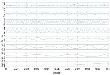 EMD of vibration signals