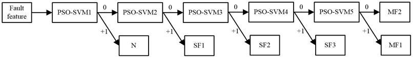 Diagnosis process of PSO-SVM classifier