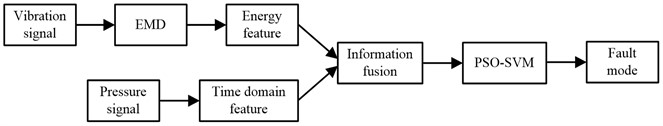 Fault diagnosis process based on multi-source information fusion