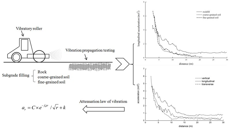 Ground vibration propagation and attenuation of vibrating compaction