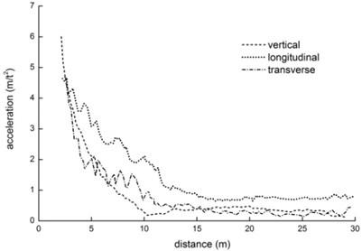 Vibration propagation of rockfill subgrade