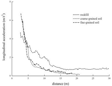 Vibration comparison of different fillings