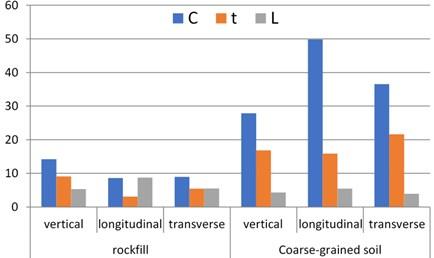 Comparison of vibration fitting parameters