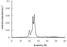 Acceleration frequency spectrogram