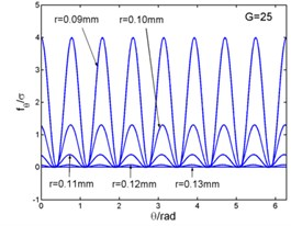 Magnetic flux density, current density and electromagnetic force – angle curves