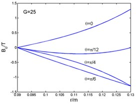 Magnetic flux density, current density and electromagnetic force-radius curves