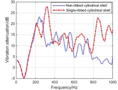 Vibration attenuation of non-ribbed cylindrical shell and single-ribbed cylindrical shell