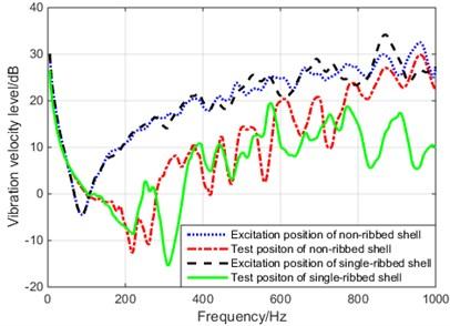 Vibration velocity level of non-ribbed  cylindrical shell and single- ribbed cylindrical shell