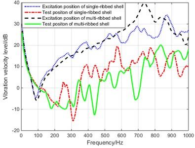 Vibration velocity level of single-ribbed cylindrical shell and multi-ribbed cylindrical shell