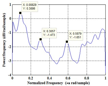 Time-frequency analysis of the longitudinal vibration