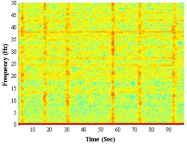The energy spectrum of the longitudinal vibration signal: a) non-stick-slip, b) stick-slip