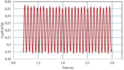 Lift coefficient versus flow time