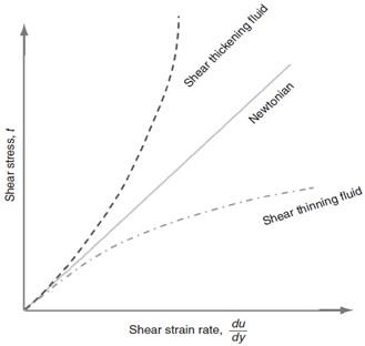 Shear stress  Vs shear strain rate