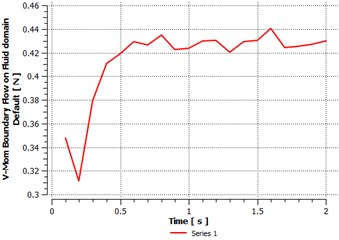 Momentum of fluid flow vs. time