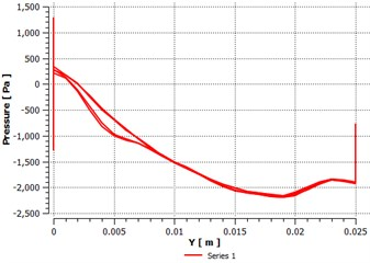 Pressure distribution along Y direction