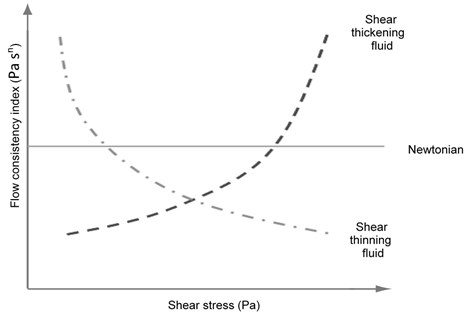 Relation between flow consistency  index (Pa sn) and shear stress (Pa)