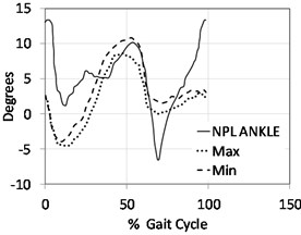 Kinematics results in sagittal plane indicating hip, knee & ankle joints for non-prosthetic leg NPL (solid line) versus the prosthetic leg (dashed line) where the participants were using a Jaipur knee joint.