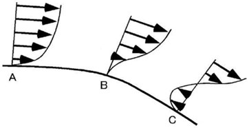 Depiction of velocity profile  at the rear Source: [10, 14]
