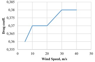 Drag coefficient vs wind speed