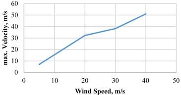 Maximum velocity vs wind speed