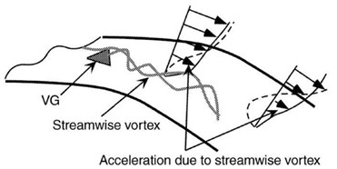 Depiction of flow around  VG Source: [10, 14]