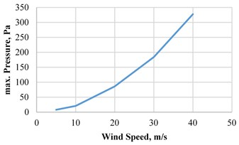Maximum pressure vs wind speed
