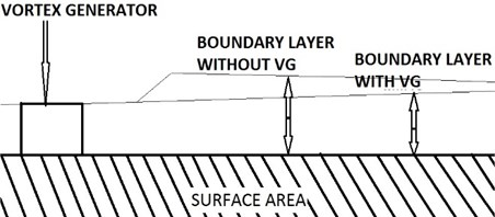 A vortex generator reduces the boundary layer height and reduces boundary layer separation
