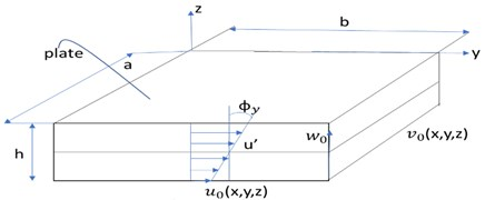 Cartesian coordinate of displacement field of a isotropic plate