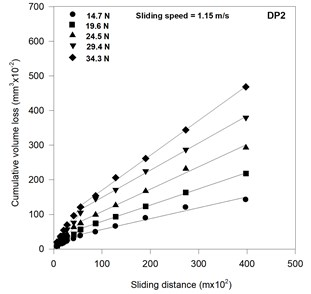 Variation of cumulative wear volume  with sliding distance in DP1 steel  containing 51 pct martensite