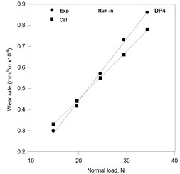 Variation of the calculated and the experimental wear rates  with normal load in the run in stage of wear in DP steels