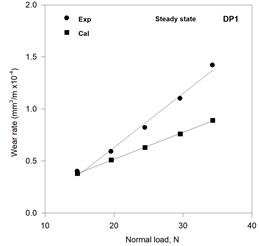 Variation of the calculated and the experimental wear rates  with normal load in the steady state of wear