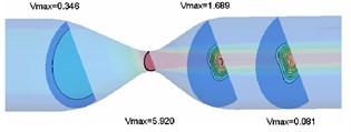 Profile velocity distribution (x=0.052, 0.060, 0.068, 0.076 m)