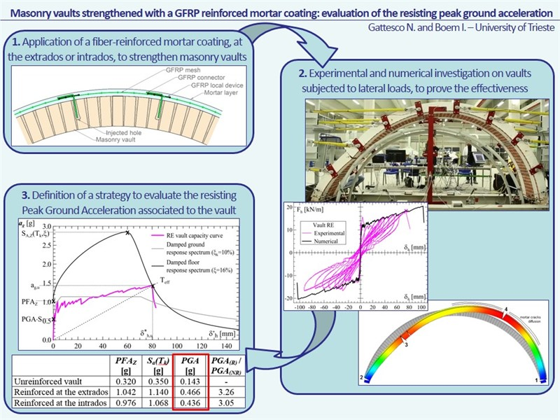 Masonry vaults strengthened with a GFRP reinforced mortar coating: evaluation of the resisting peak ground acceleration