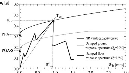 Unreinforced vault: a) evaluation of the equivalent viscous damping ξ from  the experimental cyclic tests, b) calculation of the resisting peak ground acceleration