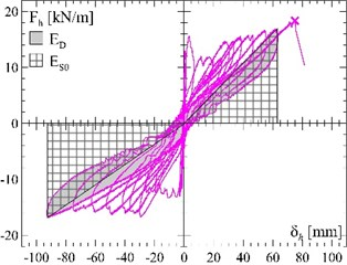 Vault reinforced at the extrados: a) evaluation of the equivalent viscous damping ξ from  the experimental cyclic tests, b) calculation of the resisting peak ground acceleration