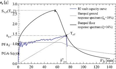 Vault reinforced at the intrados: a) evaluation of the equivalent viscous damping ξ from the experimental cyclic tests, b) calculation of the resisting peak ground acceleration