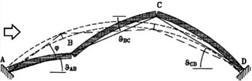 Collapse mechanism of an arch subjected to lateral forces [9]