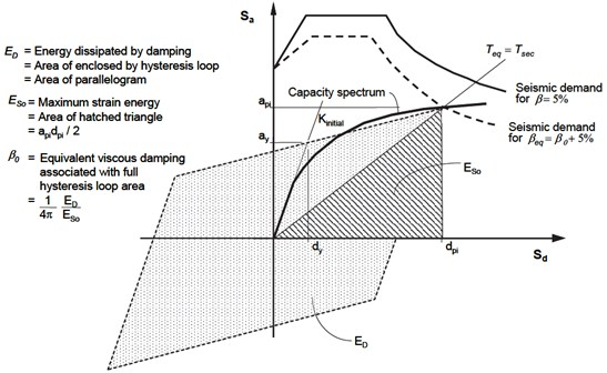Evaluation of the equivalent viscous damping for  the application of the modified capacity spectrum method [11]